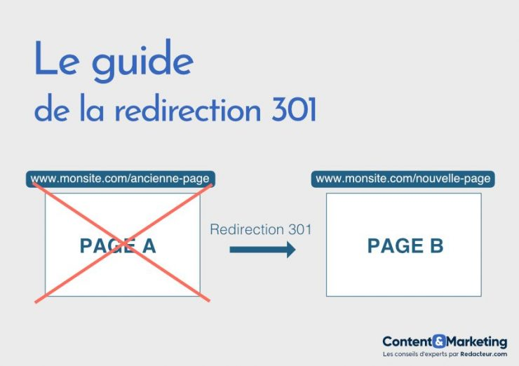 Redirection 301 SEO